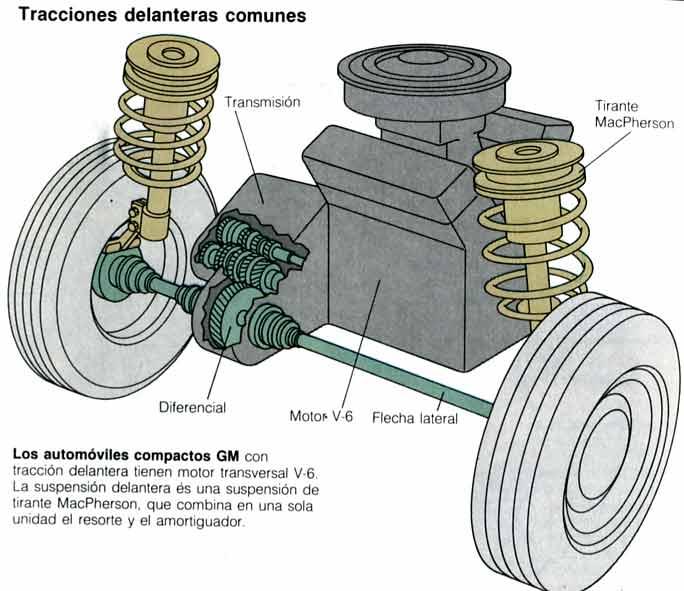 Sabes como Funciona la Tracción delantera de un Automóvil?