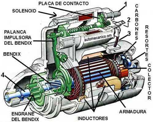 Tipos de arrancadores automotrices