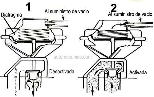 valvula egr  mecanica  - apuntes y monograf u00edas