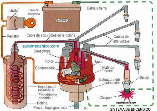 Sistema De Encendido Motor Otto Autos Y Motos Taringa