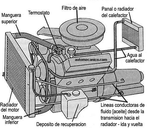 una que conduce aceite desde la transmision automatica hacia el ...