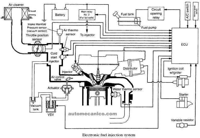 port fuel injection