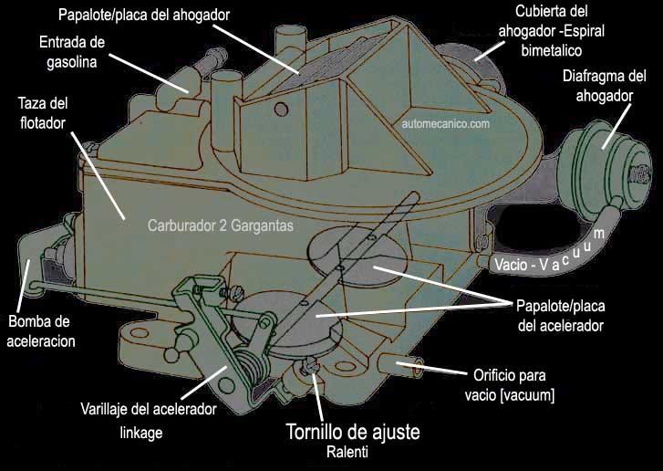 Este tipo de carburador, son de uso frecuente en motores de 4 y 6 ...
