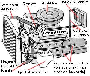 Radiadores Descripcion Mecanismo De Funcionamiento