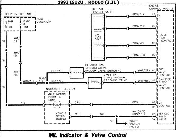 ISUZU 1986/93 | DIAGRAMAS ESQUEMAS | UBICACION DE