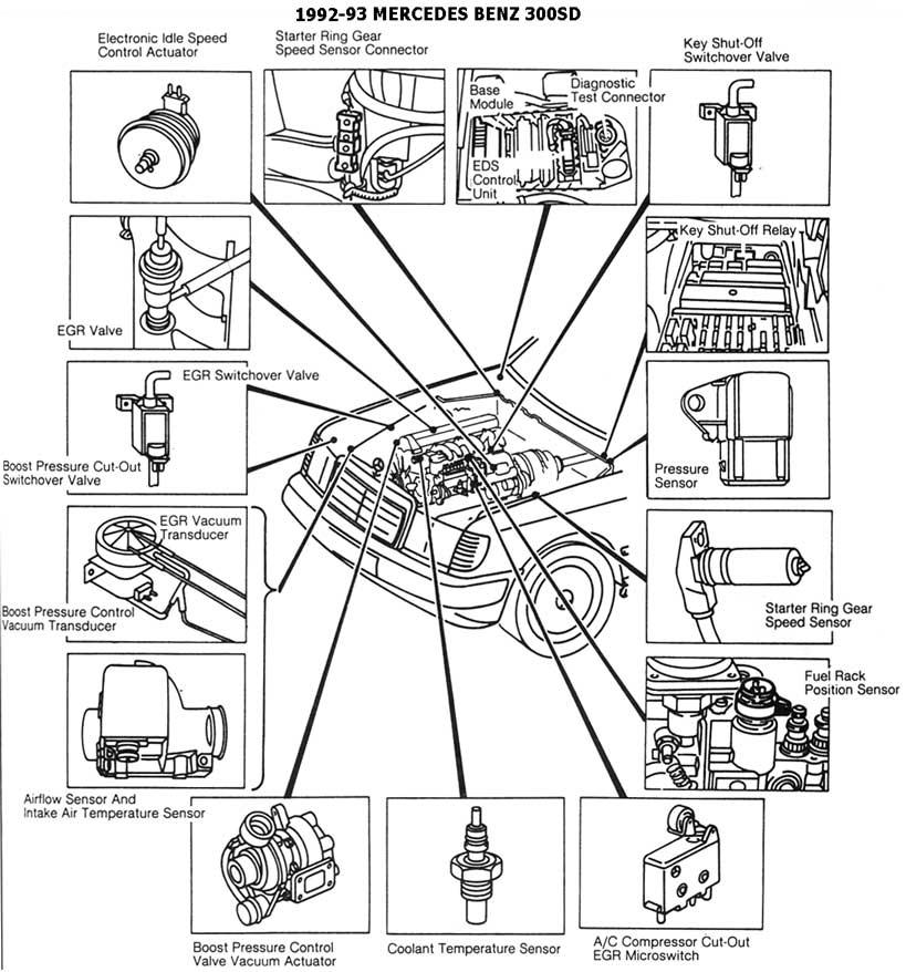 diagramas  diagramas mercedes benz