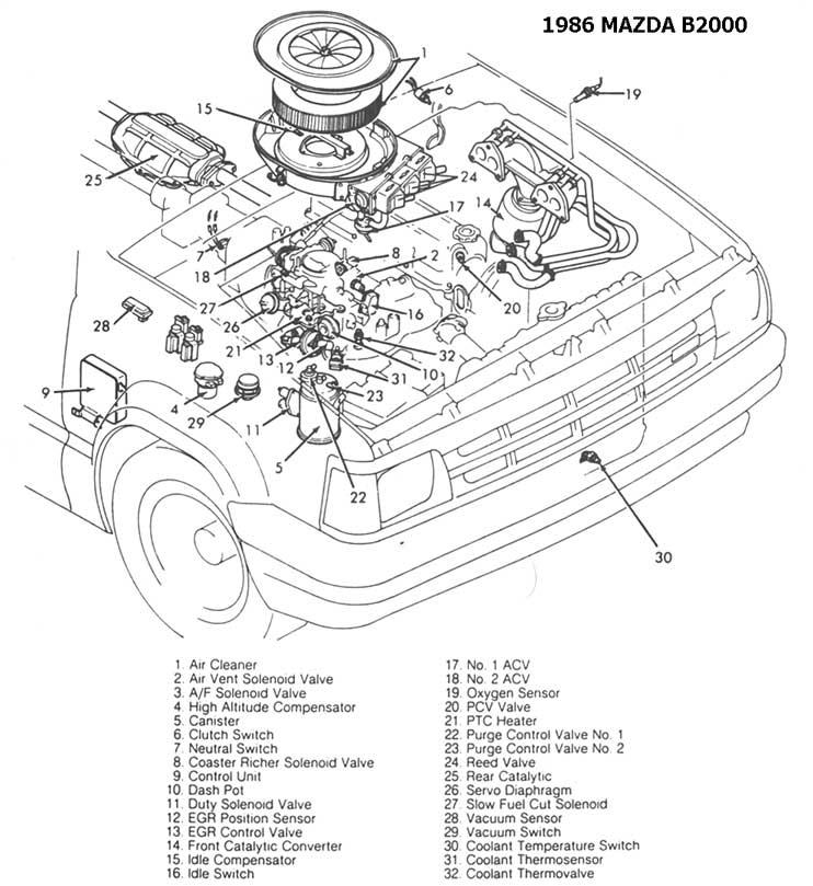 87 Rx7 Fuse Box moreover 86 Mazda Rx7 Wiring Diagram furthermore Mazda B2000 Alternator Wiring Diagram also 1987 Porsche 944 Wiring Diagram furthermore Mazda B2000 Engine Diagram. on 87 mazda b2000