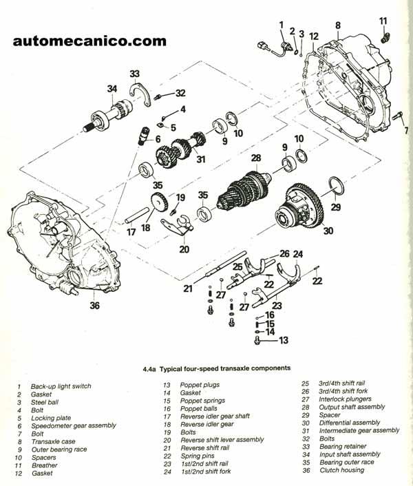 transmision manual - standart - caja de cambios