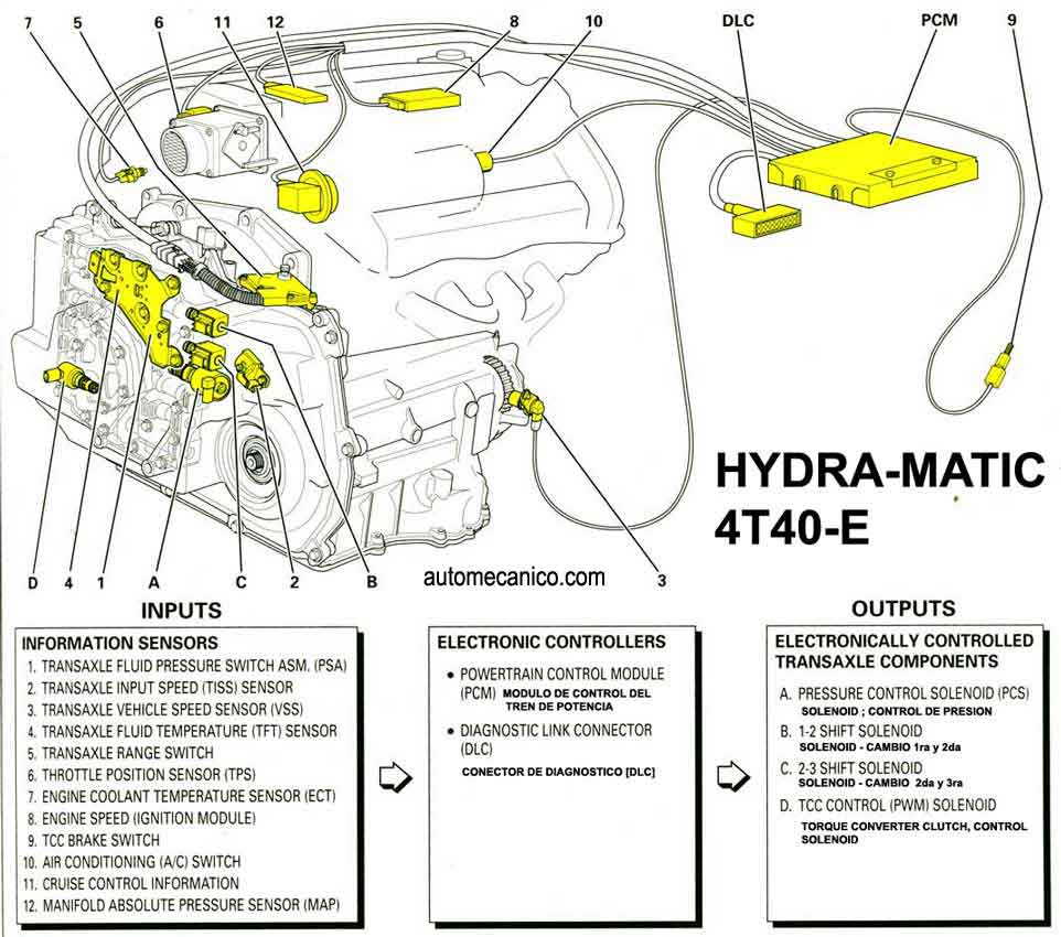 wiring diagram of a gm solenoid wiring discover your wiring chevy hhr oil filter location