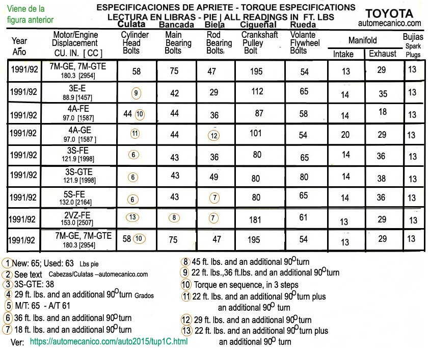 Toyota 3s-fe Torque Specifications Related Keywords & Suggestions