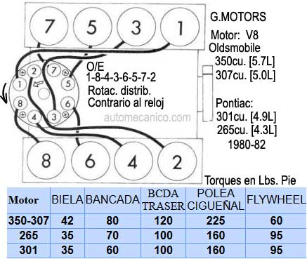 Dodge 3 7 Firing Order Diagram besides Oe808712 together with 45782 Need Plug Wire Diagram Good Engine Shot 4 6 Dohc 96 Cobra as well Chevy Distributor Wiring Firing Order Diagram likewise Gmoe80874. on buick 225 v6 firing order