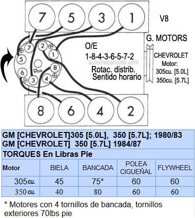 Oe on 1984 Chevy 305 Firing Order