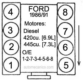 Orden de encendido de ranger 2 8 modelo 86