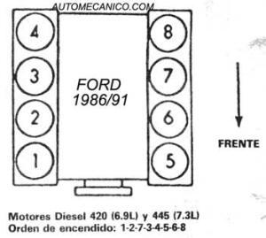 Ford 302 Firing Order >> FORD | ORDEN DE ENCENDIDO | FIRING ORDER | VEHICULOS-1987 ...