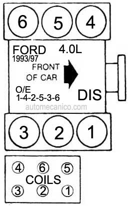 97 B4000 Spark Plug Wiring Diagram in addition 2000 Ford Explorer Horn Relay Location as well 1026018 What Is The Purpose Of This Vacuum Line Diagram Included together with Disable pats system ford car furthermore Ford Taurus 1998 Ford Taurus Fuse Box Diagram. on 2001 ford ranger fuse diagram