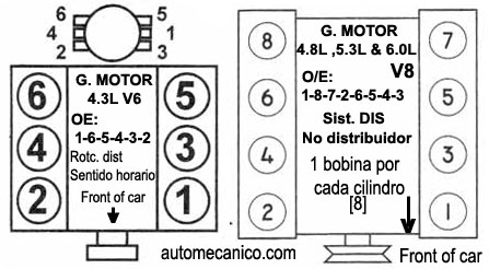 08 5.3 cylinder order