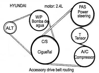 Hyundai Orden De Encendido Firing Order Mecanica Automotriz