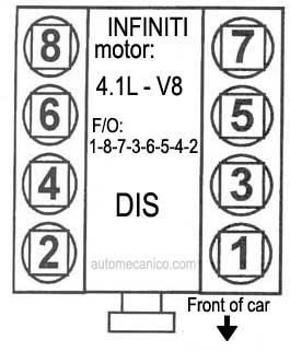 5 0 V 8 Firing Order Chevrolet Oldsmobile Pontiac besides Wiring Diagram For 1963 Buick Riviera also Firing Order For 1998 Nissan Maxima furthermore What Is The Firing Order For A Chevy 350 also Firing order. on chevy distributor cap firing order