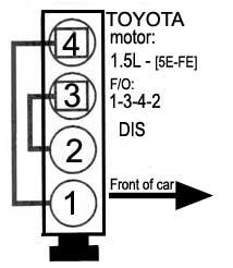 2000 Toyota Sienna Firing Order