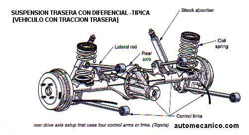 componentes tipicos del sistema de suspension  direccion