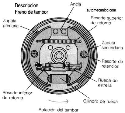 Tipos de ajustadores de frenos de tambor