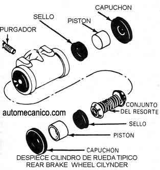 Cilindro de rueda funcion