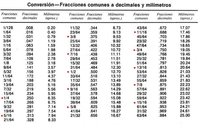 medidas de conversion. Tablas de conversion