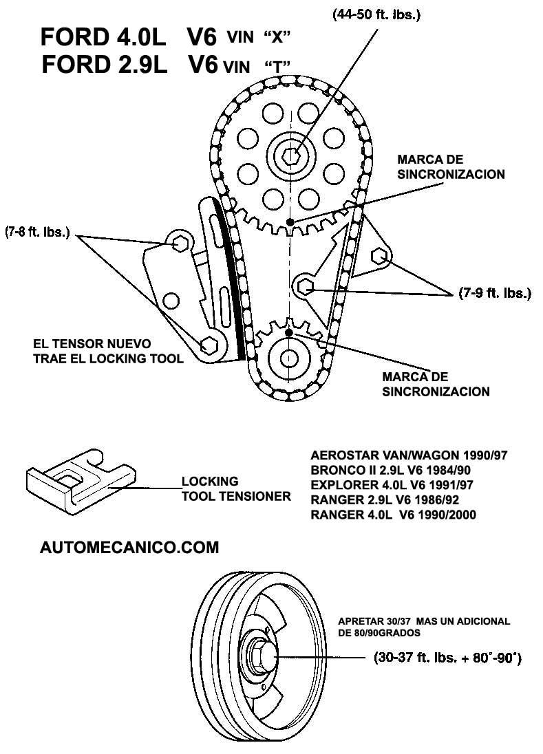 el esquema correspondiente al motor V6 con arbol de levas unico en el