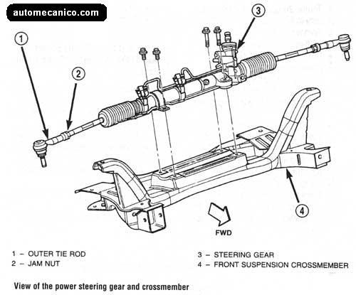 Partes de una cremallera hidraulica